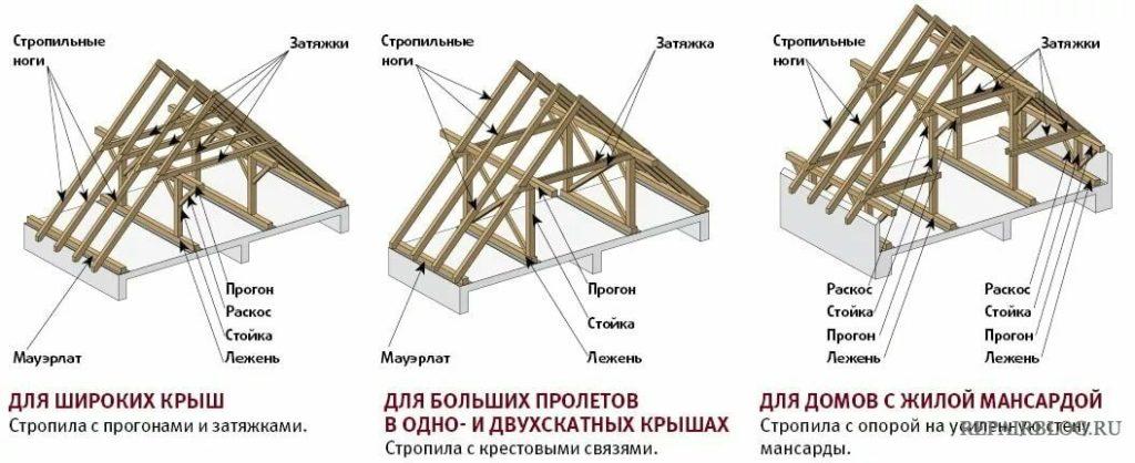 усиление двухскатной крыши дома