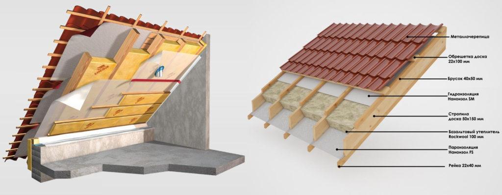 порядок утепление крыши дома