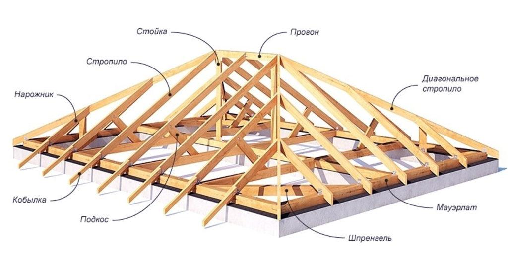 Особенности чтырехскатных крыш